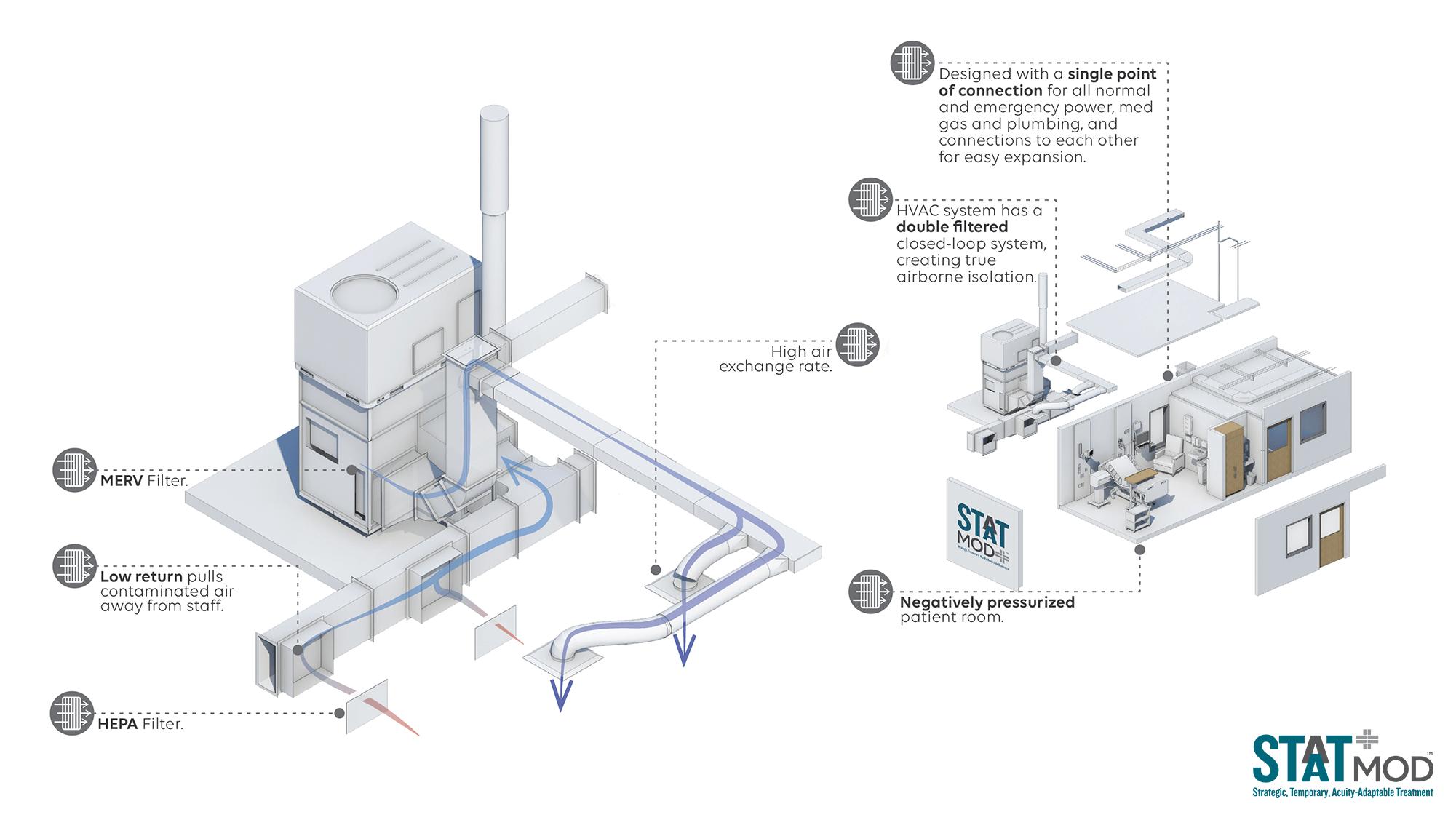 STAAT Mod Engineering