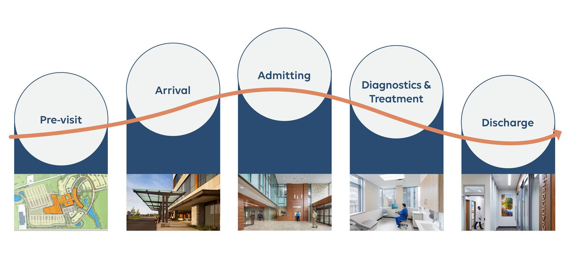 Emerging Patient Needs in healthcare