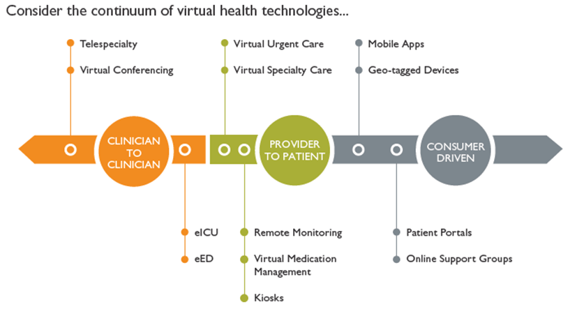 Virtual Health - taking the next step SG2 Report
